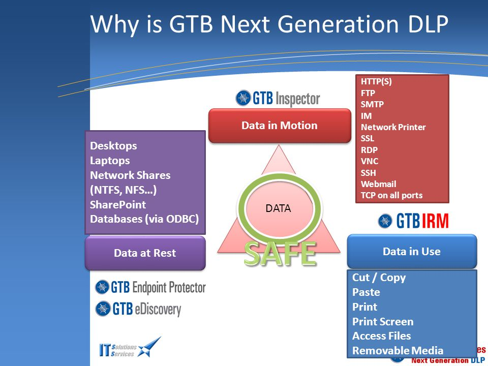 Why is GTB Next Generation DLP DATA Data in Motion Data at Rest Data in Use HTTP(S) FTP SMTP IM Network Printer SSL RDP VNC SSH Webmail TCP on all ports Cut / Copy Paste Print Print Screen Access Files Removable Media Desktops Laptops Network Shares (NTFS, NFS…) SharePoint Databases (via ODBC)