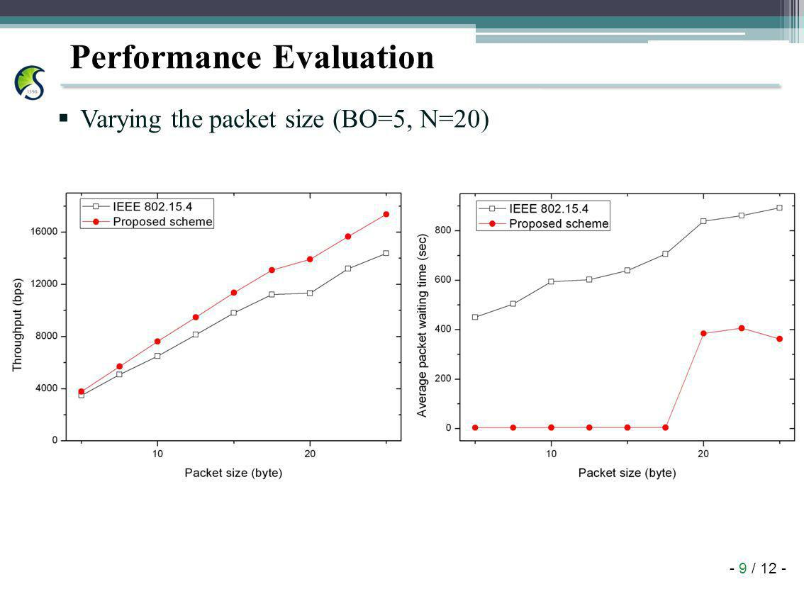- 9 / 12 - Performance Evaluation Varying the packet size (BO=5, N=20)
