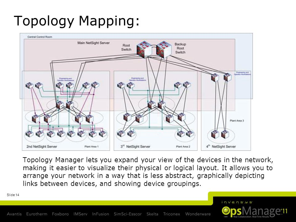 Slide 14 Topology Mapping: Topology Manager lets you expand your view of the devices in the network, making it easier to visualize their physical or l