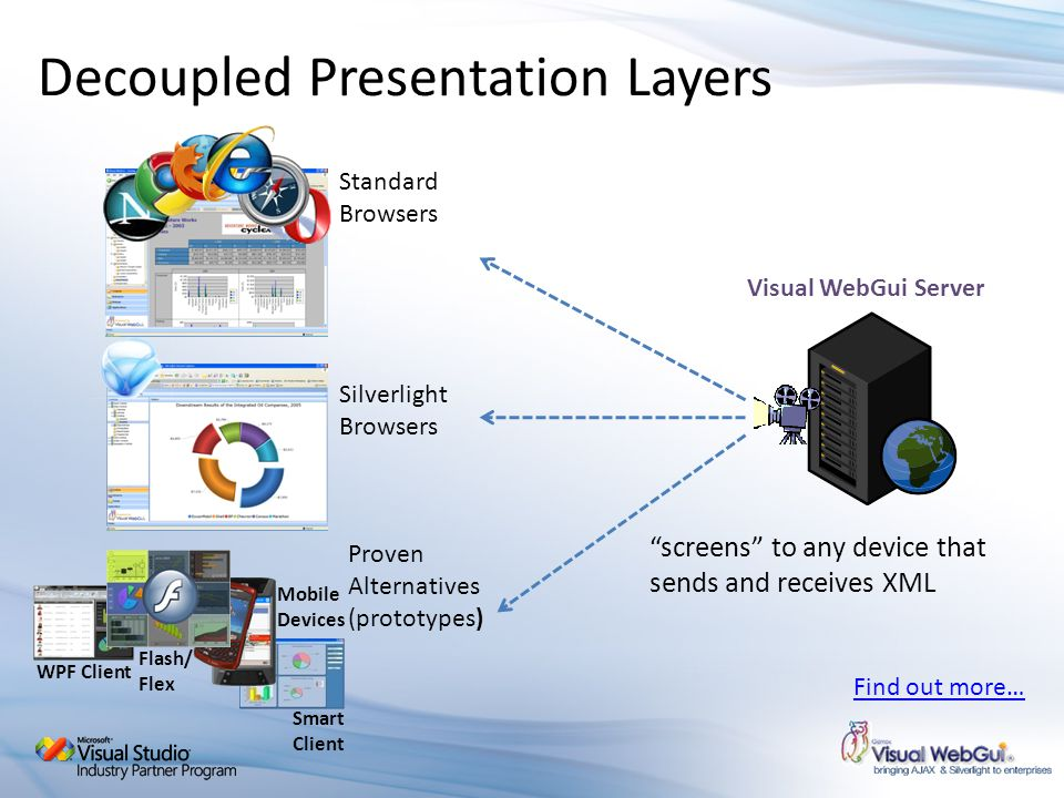 Decoupled Presentation Layers Standard Browsers Visual WebGui Server Silverlight Browsers Proven Alternatives (prototypes) Smart Client Mobile Devices