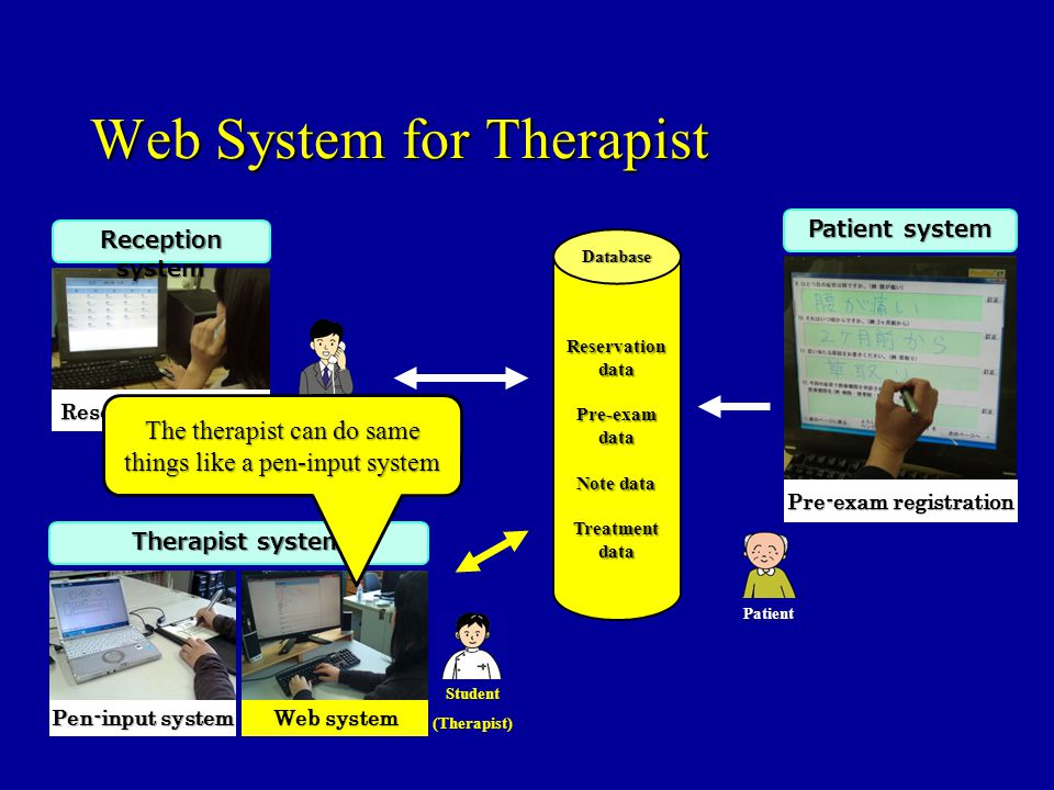 Web System for Therapist Reception Reservation data Pre-exam data Note data Treatment data Student(Therapist) Therapist system Reservation control Reception system Pre-exam registration Patient system Pen-input system Web system Database Patient The therapist can do same things like a pen-input system