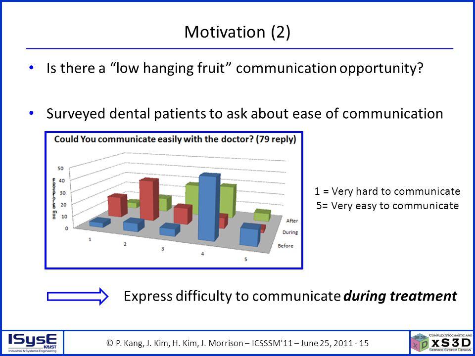© P. Kang, J. Kim, H. Kim, J. Morrison – ICSSSM11 – June 25, 2011 - 15 Motivation (2) Is there a low hanging fruit communication opportunity? Surveyed