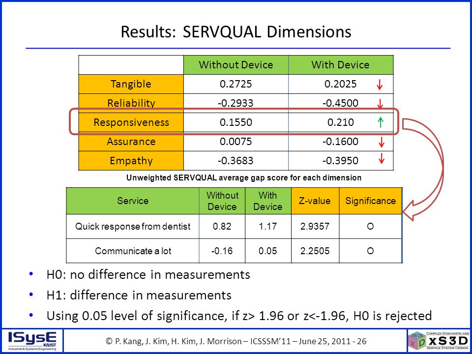 © P. Kang, J. Kim, H. Kim, J. Morrison – ICSSSM11 – June 25, 2011 - 26 Results: SERVQUAL Dimensions H0: no difference in measurements H1: difference i