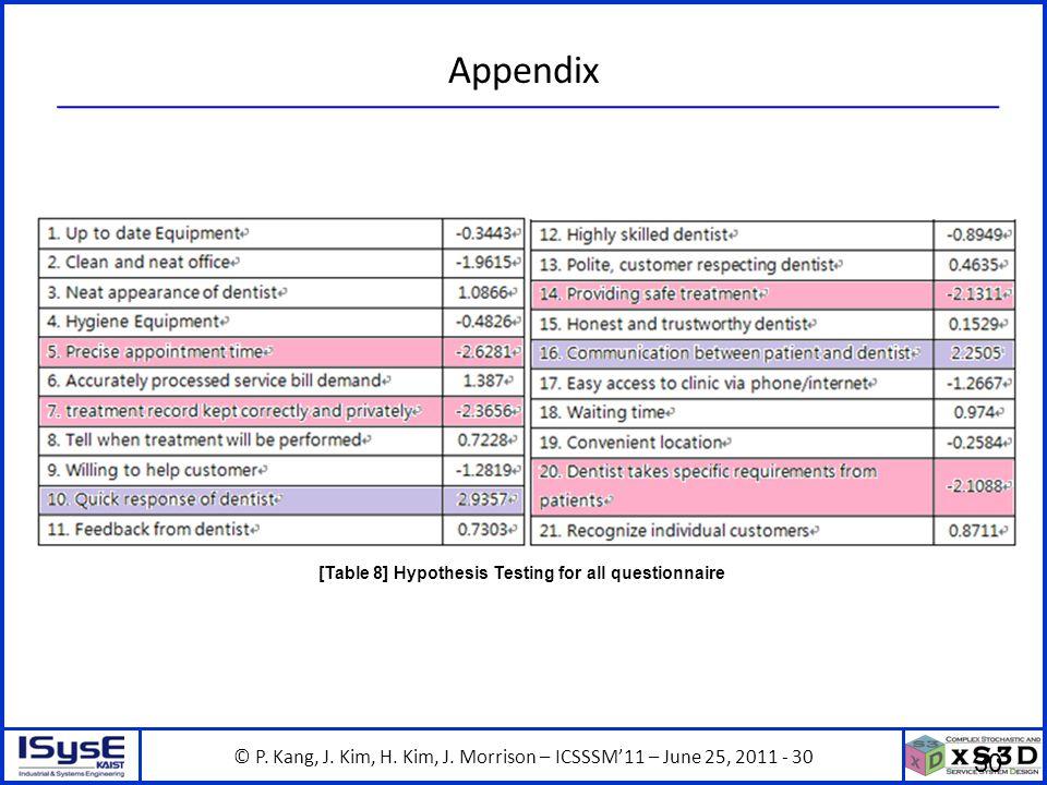 © P. Kang, J. Kim, H. Kim, J. Morrison – ICSSSM11 – June 25, 2011 - 30 Appendix 30 [Table 8] Hypothesis Testing for all questionnaire