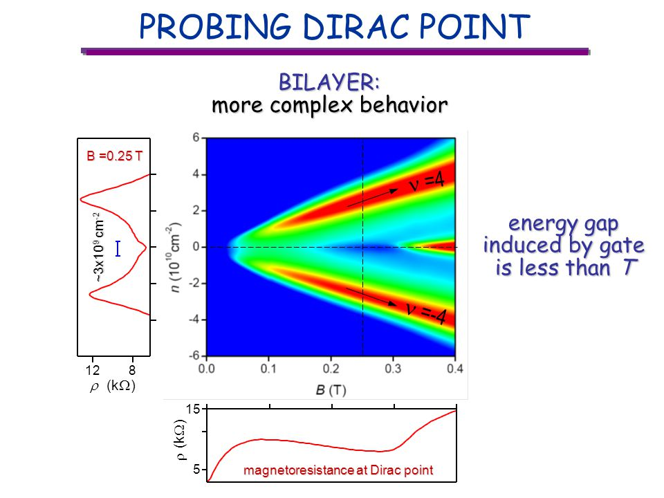 PROBING DIRAC POINT BILAYER: more complex behavior magnetoresistance at Dirac point (k ) 5 15 (k ) 128 B =0.25 T ~3x10 9 cm -2 ~3x10 9 cm -2 energy gap induced by gate is less than T =4 =-4