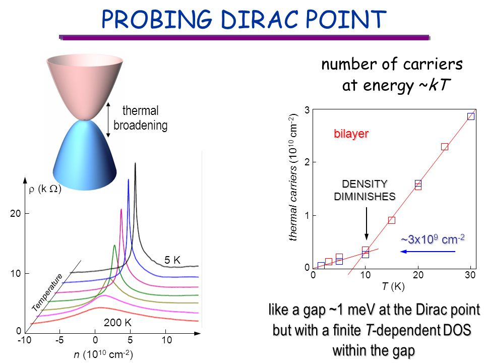 PROBING DIRAC POINT -55 n (10 10 cm -2 ) -10010 0 20 5 K 200 K Temperature thermal broadening (k ) 0 thermal carriers (10 10 cm -2 ) 1 2 1020 T (K) 030 3bilayer ~3x10 9 cm -2 ~3x10 9 cm -2DENSITYDIMINISHES like a gap ~1 meV at the Dirac point but with a finite T- dependent DOS within the gap number of carriers at energy ~kT