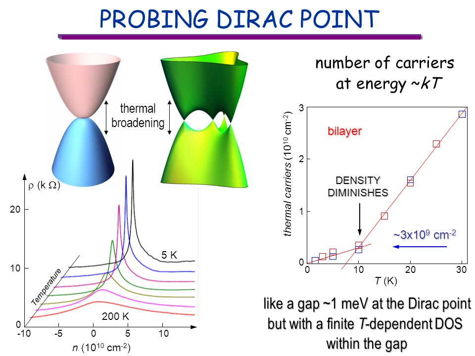 PROBING DIRAC POINT -55 n (10 10 cm -2 ) -10010 0 20 5 K 200 K Temperature (k ) thermal broadening ~3x10 9 cm -2 ~3x10 9 cm -2DENSITYDIMINISHES like a gap ~1 meV at the Dirac point but with a finite T- dependent DOS within the gap number of carriers at energy ~kT 0 thermal carriers (10 10 cm -2 ) 1 2 1020 T (K) 030 3bilayer