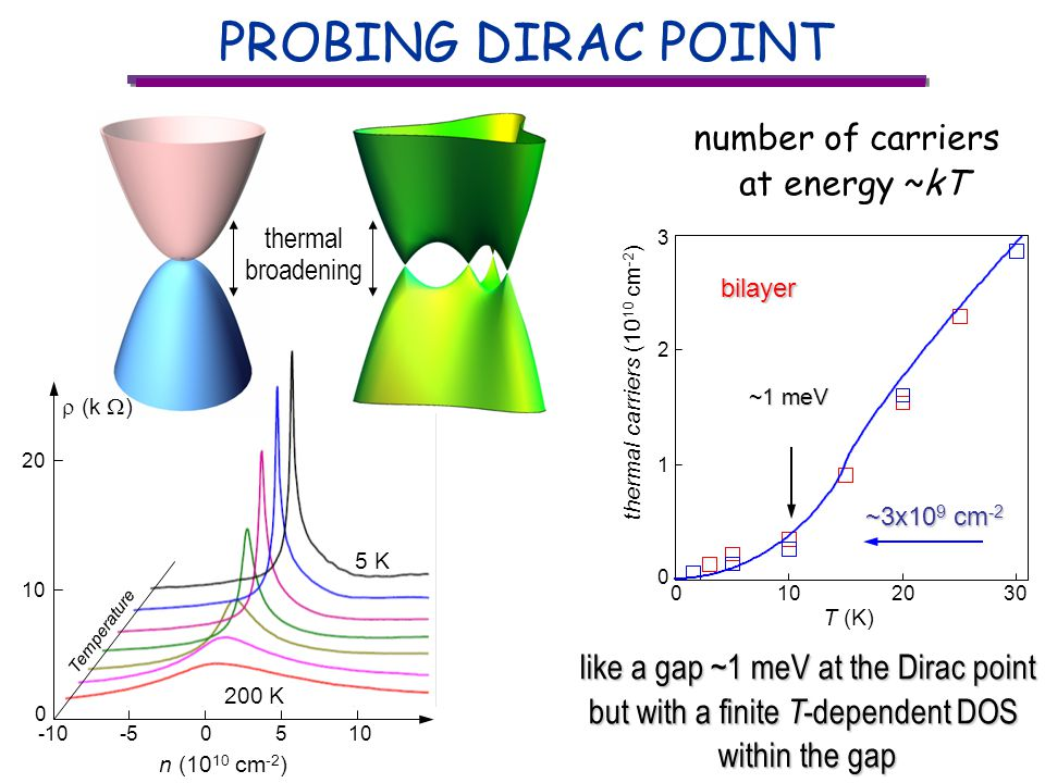 PROBING DIRAC POINT -55 n (10 10 cm -2 ) -10010 0 20 5 K 200 K Temperature (k ) thermal broadening like a gap ~1 meV at the Dirac point but with a finite T- dependent DOS within the gap number of carriers at energy ~kT ~3x10 9 cm -2 ~3x10 9 cm -2 ~1 meV 0 thermal carriers (10 10 cm -2 ) 1 2 1020 T (K) 030 3bilayer