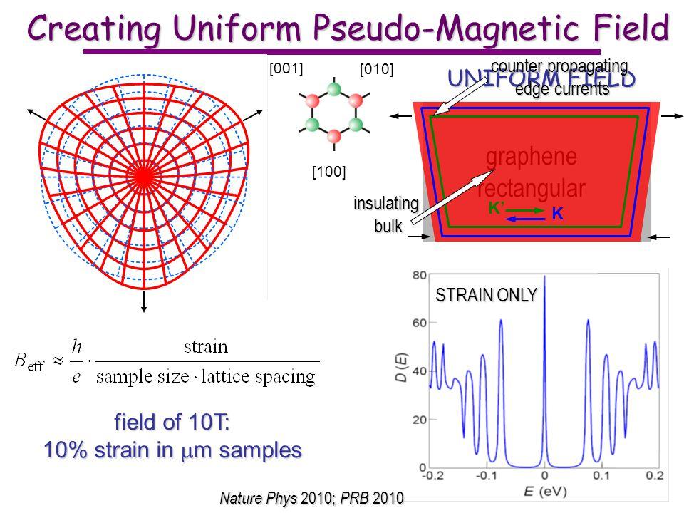[100] [010] [001] Creating Uniform Pseudo-Magnetic Field graphenedisk graphenerectangular UNIFORM FIELD K K insulatingbulk counter propagating edge currents STRAIN ONLY Nature Phys 2010; PRB 2010 field of 10T: 10% strain in m samples
