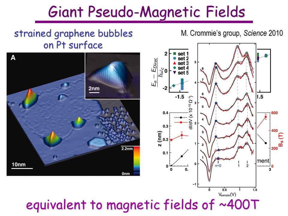 equivalent to magnetic fields of ~400T Giant Pseudo-Magnetic Fields M.