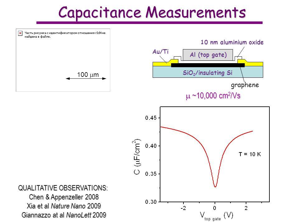 Capacitance Measurements 100 m SiO 2 /insulating Si Au/Ti Al (top gate) 10 nm aluminium oxide graphene QUALITATIVE OBSERVATIONS: Chen & Appenzeller 2008 Xia et al Nature Nano 2009 Giannazzo at al NanoLett 2009 ~10,000 cm 2 /Vs ~10,000 cm 2 /Vs