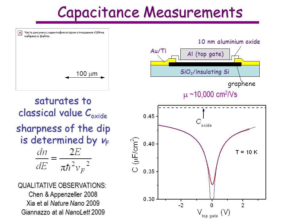 Capacitance Measurements saturates to classical value C oxide sharpness of the dip is determined by v F 100 m SiO 2 /insulating Si Au/Ti Al (top gate) 10 nm aluminium oxide graphene ~10,000 cm 2 /Vs ~10,000 cm 2 /Vs QUALITATIVE OBSERVATIONS: Chen & Appenzeller 2008 Xia et al Nature Nano 2009 Giannazzo at al NanoLett 2009
