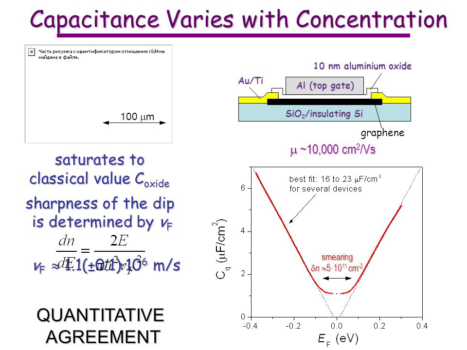 Capacitance Varies with Concentration v F 1.1(±0.1)·10 6 m/s 100 m SiO 2 /insulating Si Au/Ti Al (top gate) 10 nm aluminium oxide graphene smearing n 5·10 11 cm -2 n 5·10 11 cm -2 saturates to classical value C oxide sharpness of the dip is determined by v F QUANTITATIVEAGREEMENT ~10,000 cm 2 /Vs ~10,000 cm 2 /Vs