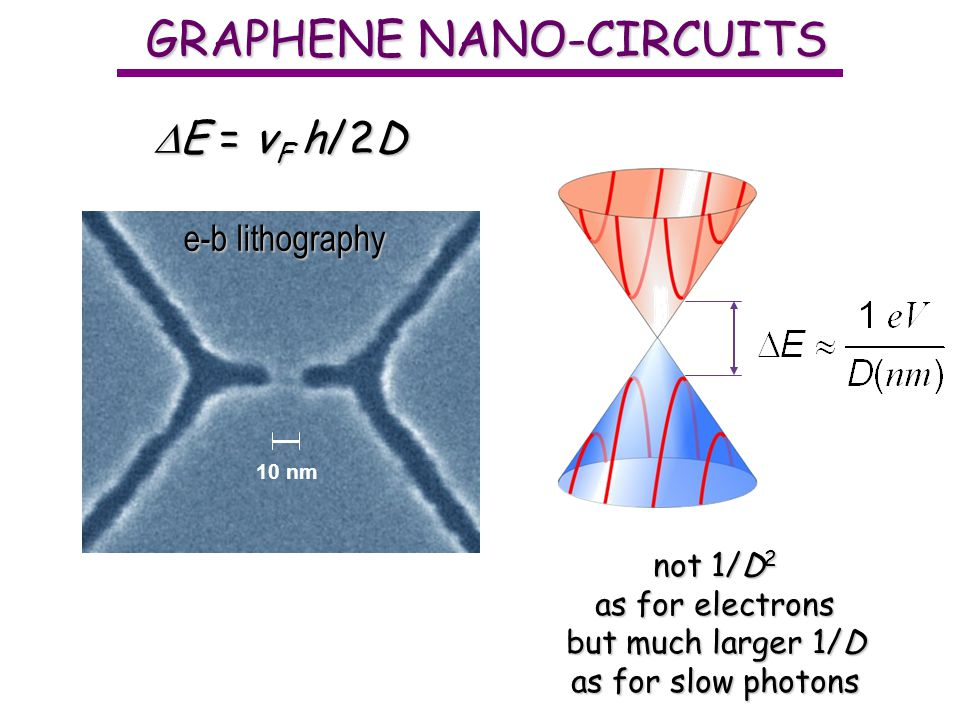 GRAPHENE NANO-CIRCUITS E = v F h/2D E = v F h/2D not 1/D 2 as for electrons but much larger 1/D as for slow photons 10 nm e-b lithography