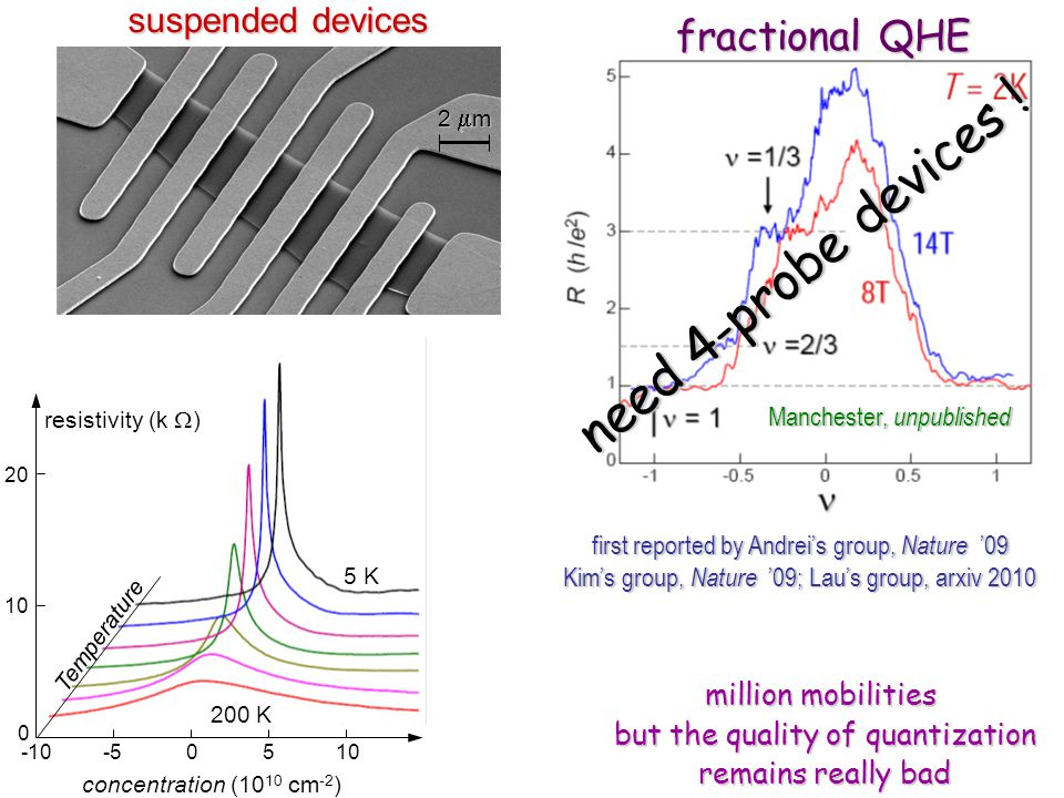 suspended devices 2 m fractional QHE Manchester, unpublished first reported by Andreis group, Nature 09 Kims group, Nature 09; Laus group, arxiv 2010 million mobilities but the quality of quantization remains really bad need 4-probe devices .