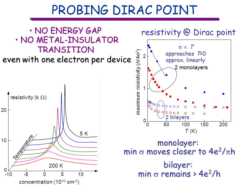 -55 concentration (10 10 cm -2 ) -10010 resistivity (k ) 0 20 5 K 200 K Temperature resistivity @ Dirac point PROBING DIRAC POINT NO ENERGY GAP NO ENERGY GAP NO METAL-INSULATOR NO METAL-INSULATORTRANSITION even with one electron per device monolayer: min moves closer to 4e 2 / h bilayer: min remains > 4e 2 /h T T approaches T=0 approx.