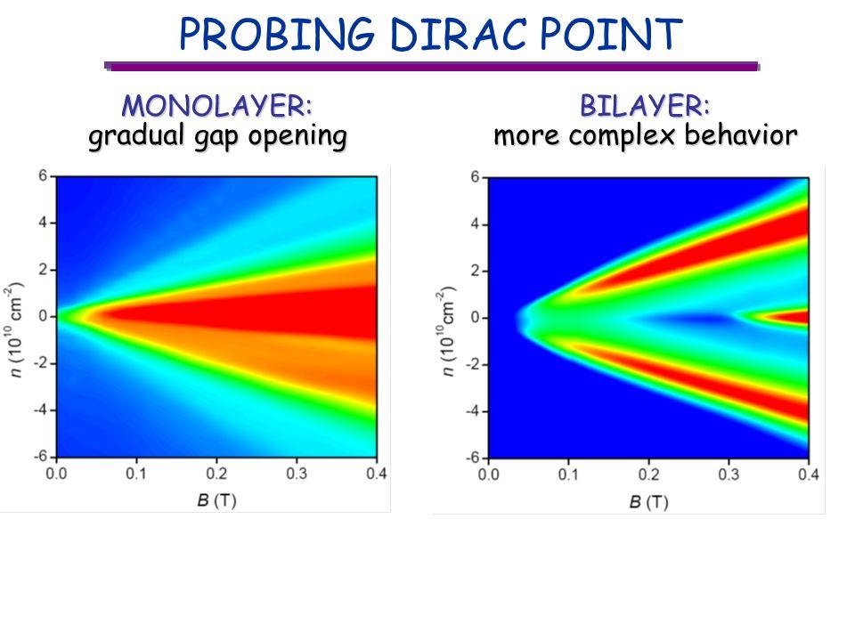 PROBING DIRAC POINT MONOLAYER: gradual gap opening BILAYER: more complex behavior