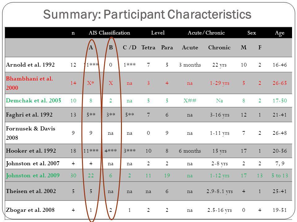 Summary: Participant Characteristics nAIS ClassificationLevelAcute/ChronicSexAge ABC /DTetraParaAcuteChronicMF Arnold et al. 19921211***01***753 month