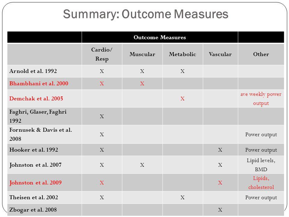 Summary: Outcome Measures Outcome Measures Cardio/ Resp MuscularMetabolicVascularOther Arnold et al. 1992XXX Bhambhani et al. 2000XX Demchak et al. 20