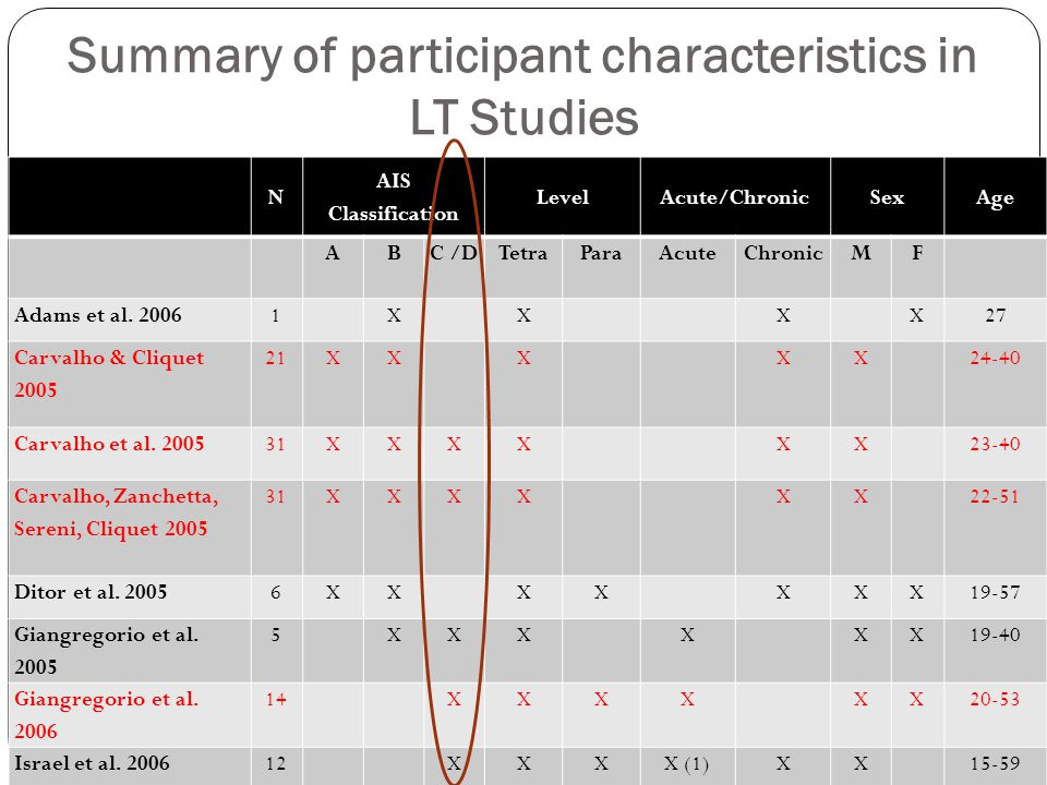 Summary of participant characteristics in LT Studies N AIS Classification LevelAcute/ChronicSexAge ABC /DTetraParaAcuteChronicMF Adams et al. 20061XXX