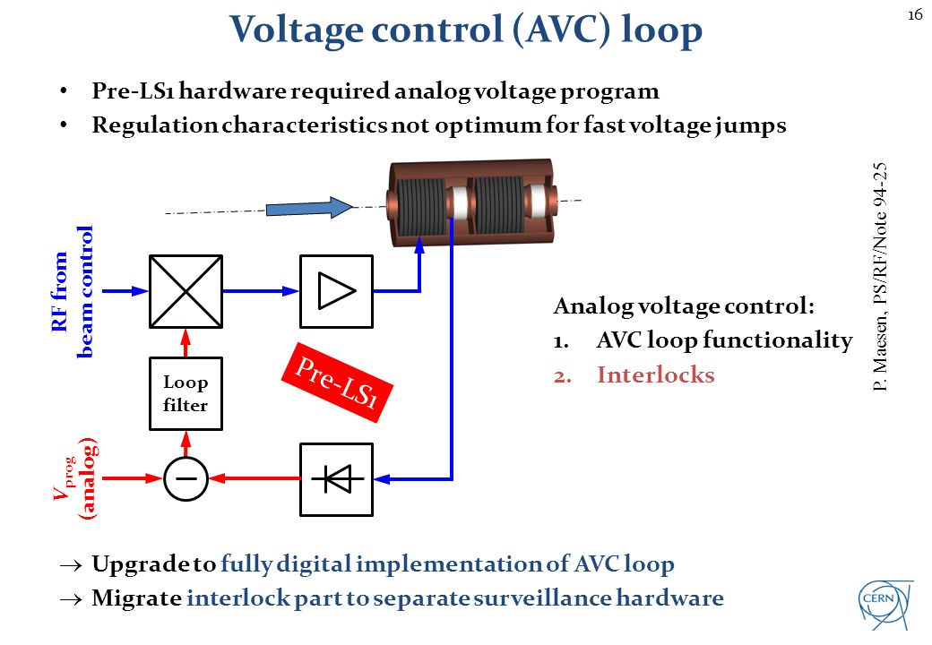 16 Voltage control (AVC) loop Pre-LS1 hardware required analog voltage program Regulation characteristics not optimum for fast voltage jumps RF from b