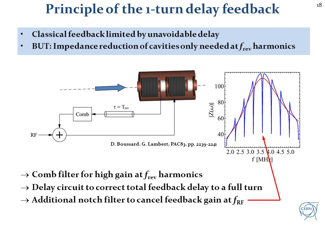18 Principle of the 1-turn delay feedback Comb filter for high gain at f rev harmonics Delay circuit to correct total feedback delay to a full turn Ad