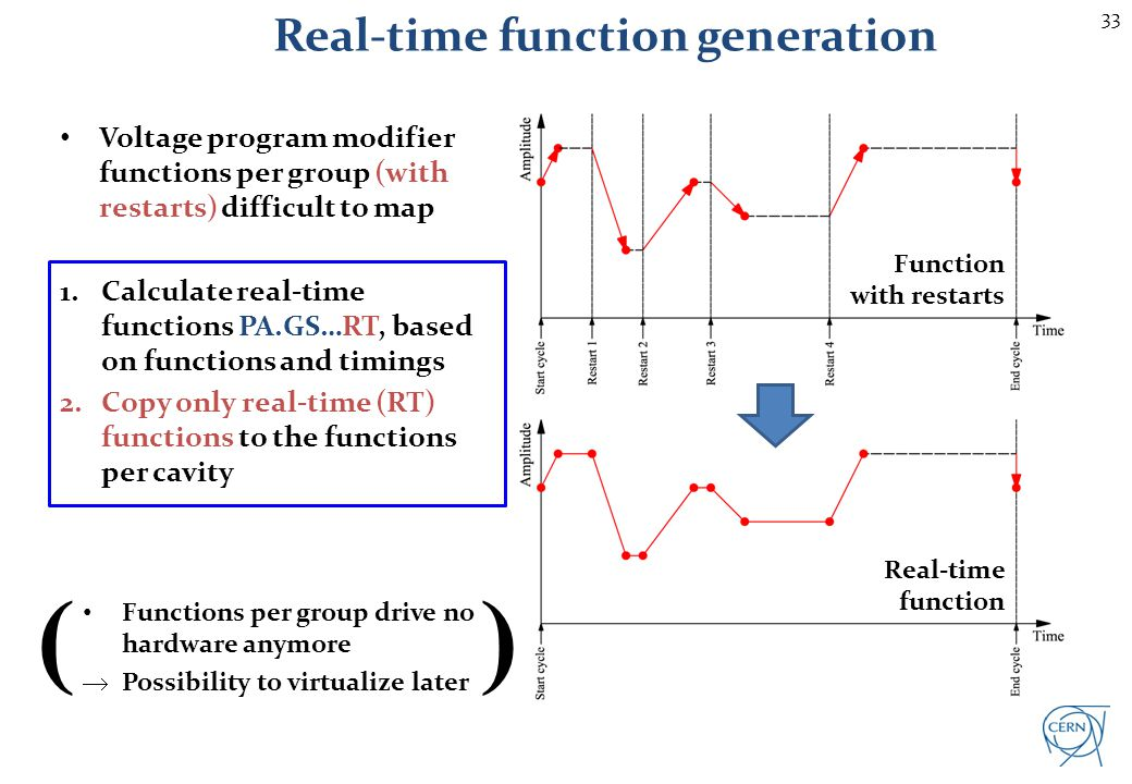 33 Real-time function generation Voltage program modifier functions per group (with restarts) difficult to map 1.Calculate real-time functions PA.GS…R