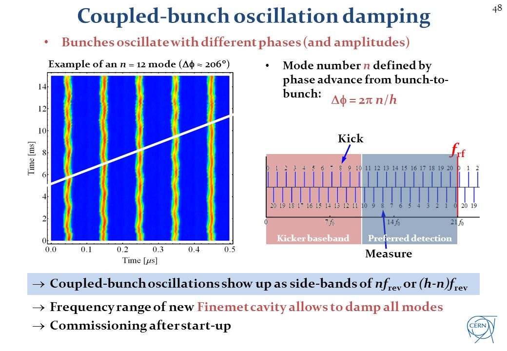 48 Coupled-bunch oscillation damping Bunches oscillate with different phases (and amplitudes) Example of an n = 12 mode ( 206 ) Mode number n defined