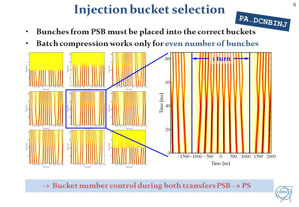 6 Bunches from PSB must be placed into the correct buckets Batch compression works only for even number of bunches Bucket number control during both t