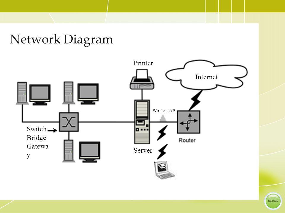 Network Diagram Wireless AP Internet Printer Server Switch Bridge Gatewa y