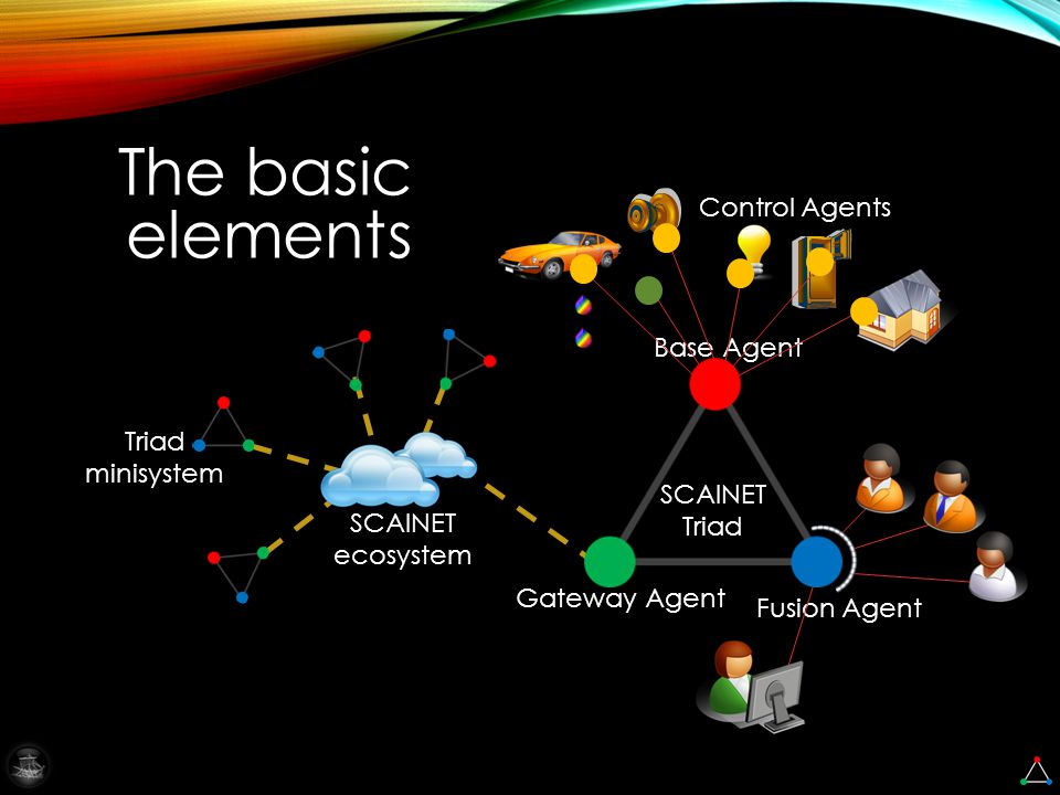 SCAINET Triad Base Agent Fusion Agent Gateway Agent Control Agents The basic elements Triad minisystem SCAINET ecosystem