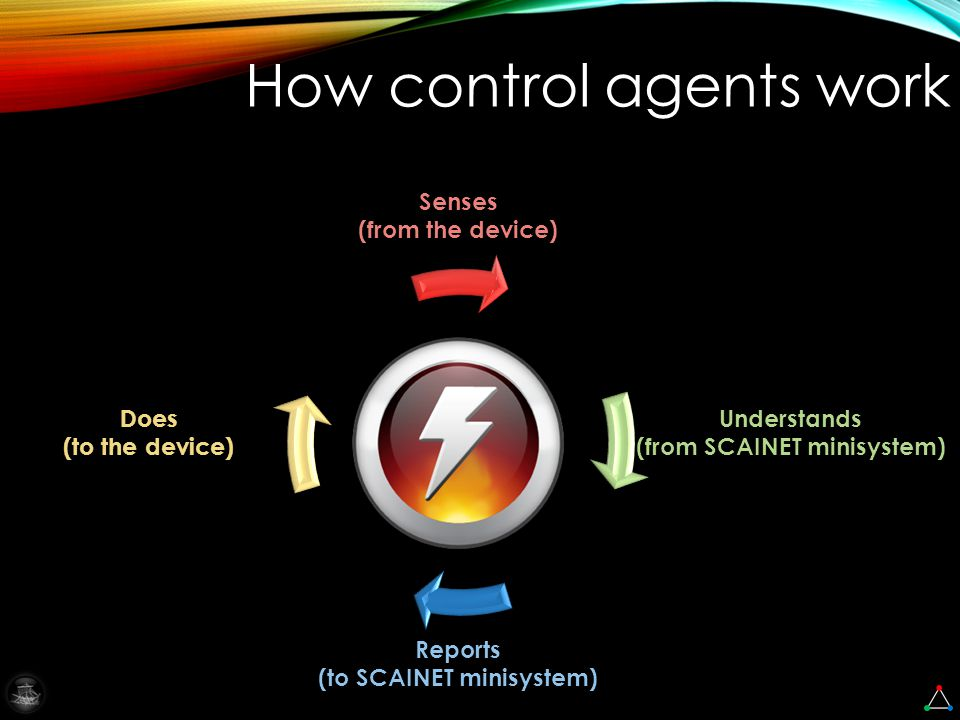 How control agents work Senses (from the device) Reports (to SCAINET minisystem) Understands (from SCAINET minisystem) Does (to the device)