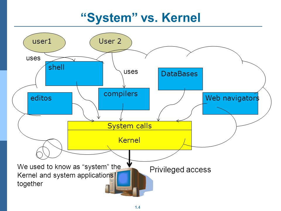 1.4 System vs. Kernel Kernel Privileged access editos compilers DataBases Web navigators shell System calls user1User 2 We used to know as system the