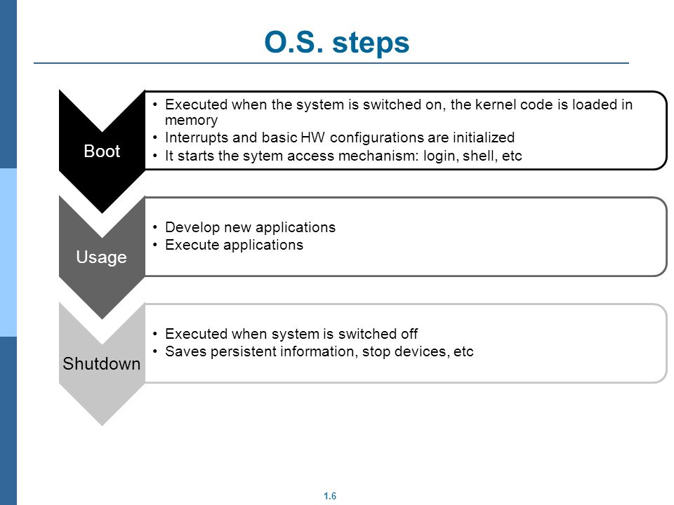 1.6 O.S. steps Boot Executed when the system is switched on, the kernel code is loaded in memory Interrupts and basic HW configurations are initialize