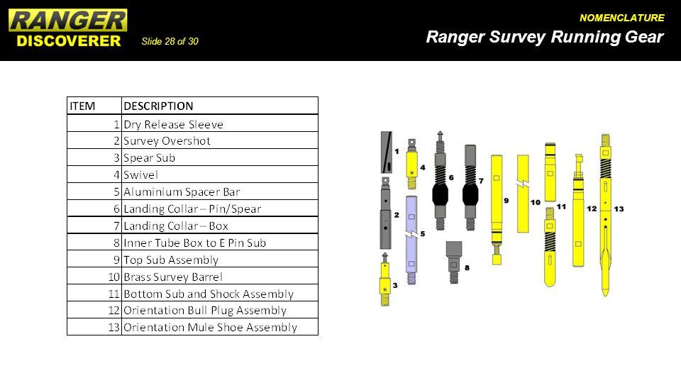 Slide 28 of 30 Ranger Survey Running Gear NOMENCLATURE