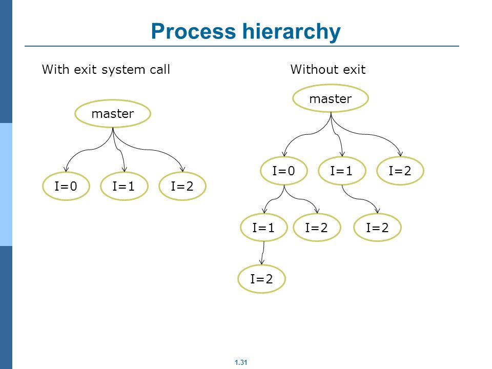 1.31 Process hierarchy With exit system call master I=0I=1I=2 Without exit master I=0I=1I=2 I=1I=2