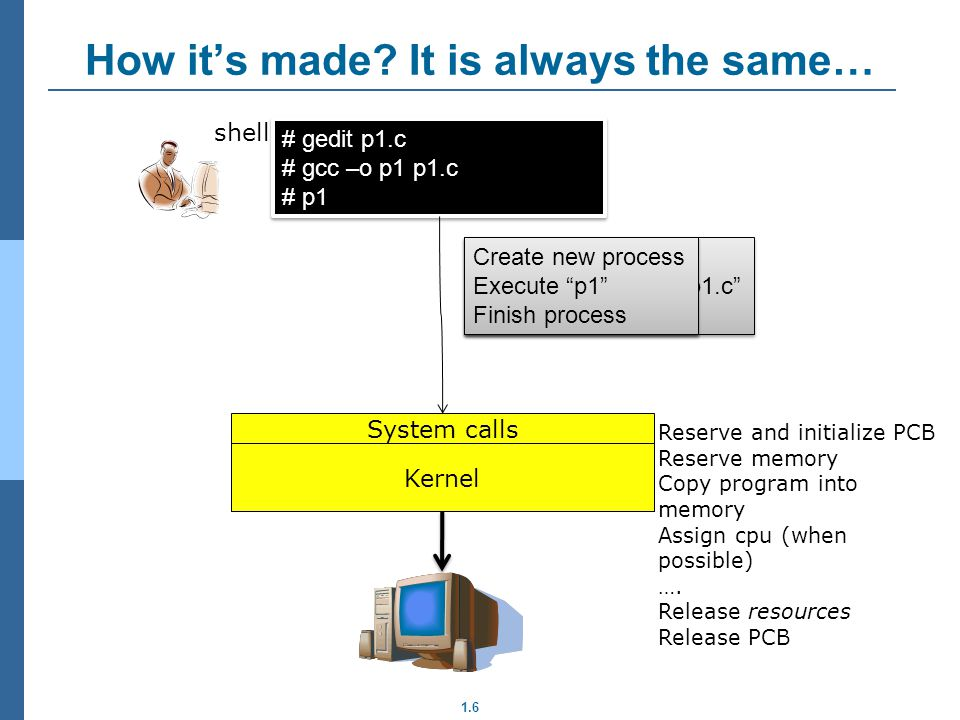 1.6 How its made? It is always the same… Kernel System calls # gedit p1.c # gcc –o p1 p1.c # p1 # gedit p1.c # gcc –o p1 p1.c # p1 shell Create new pr