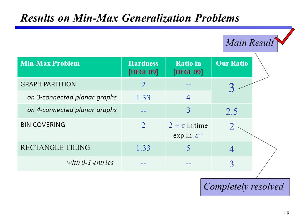 Results on Min-Max Generalization Problems 18 Min-Max ProblemHardness [DEGL 09] Ratio in [DEGL 09] Our Ratio GRAPH PARTITION -- 3 on 3-connected planar graphs 1.33 4 on 4-connected planar graphs -- 3 2.5 BIN COVERING 22 + ε in time exp in ε -1 2 RECTANGLE TILING 1.335 4 with 0-1 entries -- 3 Main Result Completely resolved