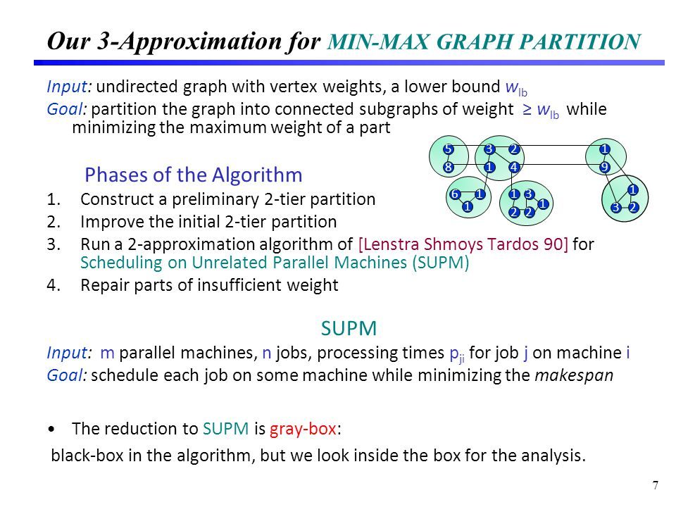 Our 3-Approximation for MIN-MAX GRAPH PARTITION Input: undirected graph with vertex weights, a lower bound w lb Goal: partition the graph into connected subgraphs of weight w lb while minimizing the maximum weight of a part Phases of the Algorithm 1.Construct a preliminary 2-tier partition 2.Improve the initial 2-tier partition 3.Run a 2-approximation algorithm of [Lenstra Shmoys Tardos 90] for Scheduling on Unrelated Parallel Machines (SUPM) 4.Repair parts of insufficient weight SUPM Input: m parallel machines, n jobs, processing times p ji for job j on machine i Goal: schedule each job on some machine while minimizing the makespan The reduction to SUPM is gray-box: black-box in the algorithm, but we look inside the box for the analysis.