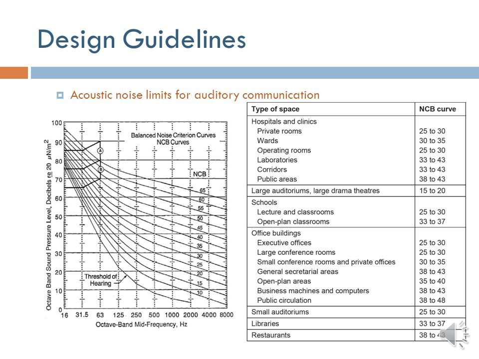 Design Guidelines Interruptions and distractions Designers should account for type and frequency of these interruptions in their designs so that interruptions do not adversely affect device use Acoustic noise Medical equipment as a source of noise in hospital or home Acoustic noise exposure limits related to safety