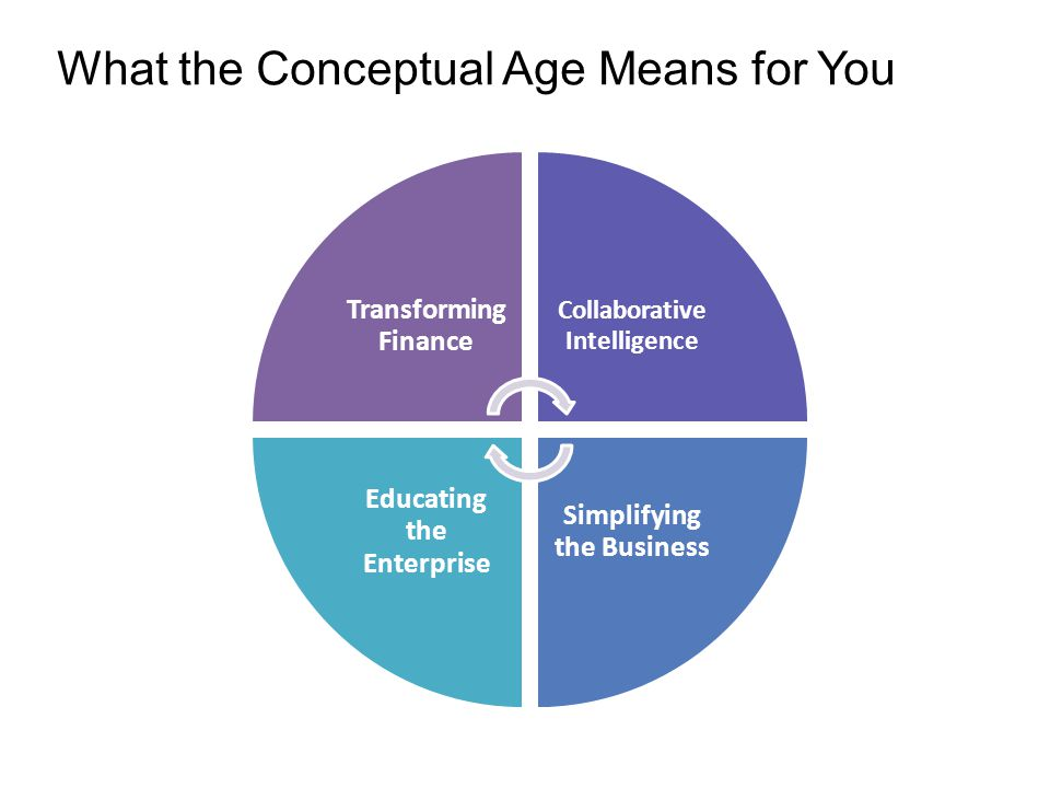Transformi ng Finance Collaborative Intelligence Simplifying the Business Educating the Enterprise What the Conceptual Age Means for You