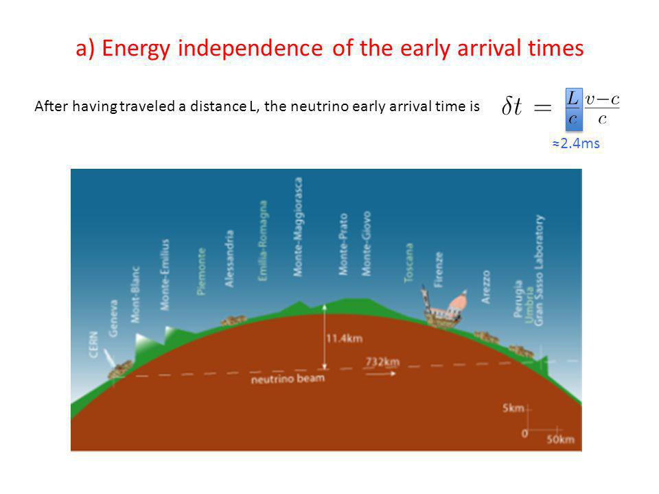 a) Energy independence of the early arrival times After having traveled a distance L, the neutrino early arrival time is 2.4ms
