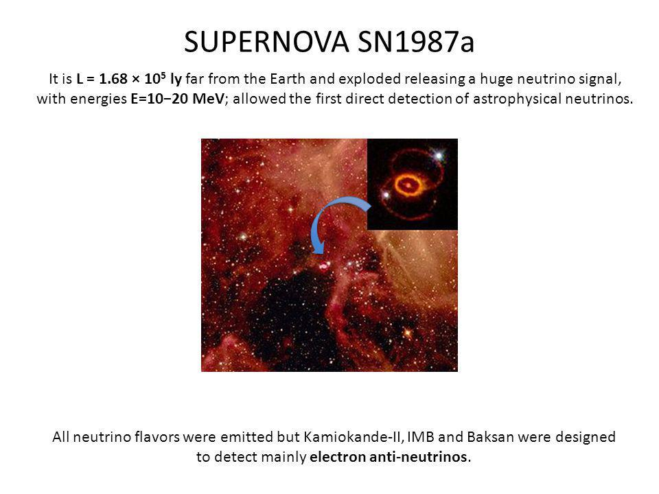 SUPERNOVA SN1987a It is L = 1.68 × 10 5 ly far from the Earth and exploded releasing a huge neutrino signal, with energies E=1020 MeV; allowed the first direct detection of astrophysical neutrinos.