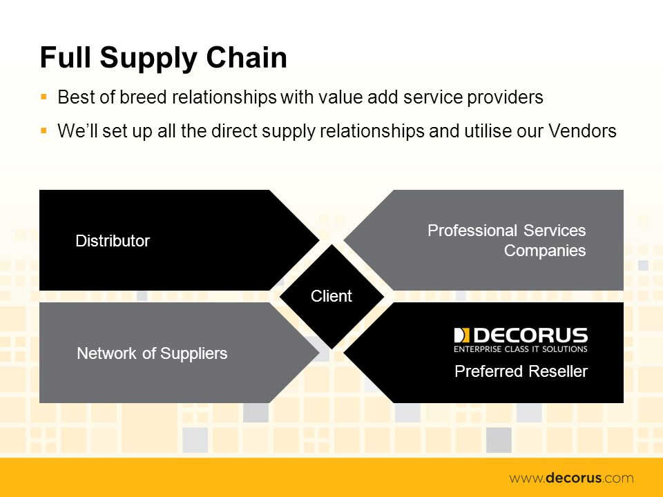Full Supply Chain Best of breed relationships with value add service providers Well set up all the direct supply relationships and utilise our Vendors Professional Services Companies Network of SuppliersDistributor Preferred Reseller Client