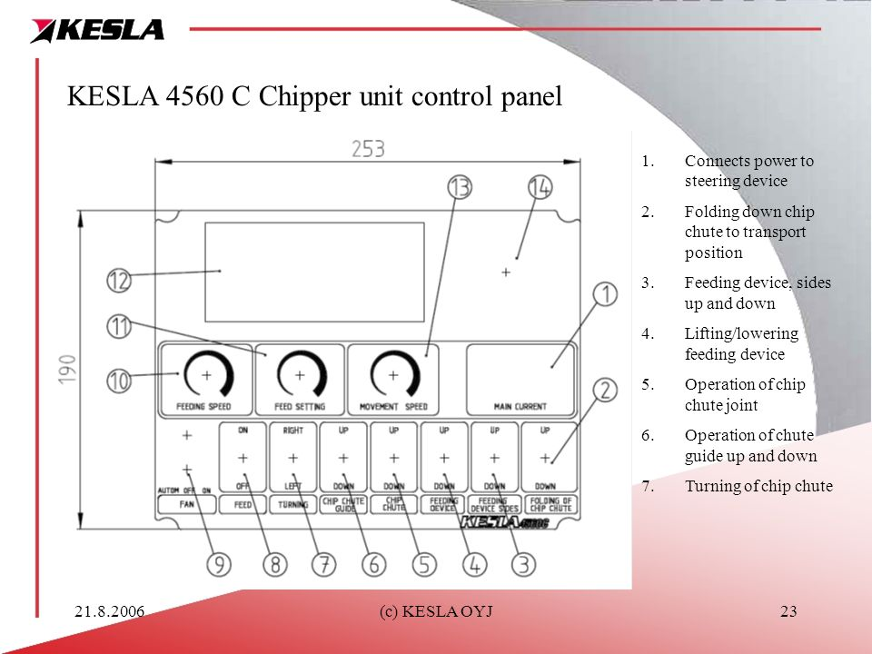 21.8.2006(c) KESLA OYJ23 KESLA 4560 C Chipper unit control panel 1.Connects power to steering device 2.Folding down chip chute to transport position 3.Feeding device, sides up and down 4.Lifting/lowering feeding device 5.Operation of chip chute joint 6.Operation of chute guide up and down 7.Turning of chip chute