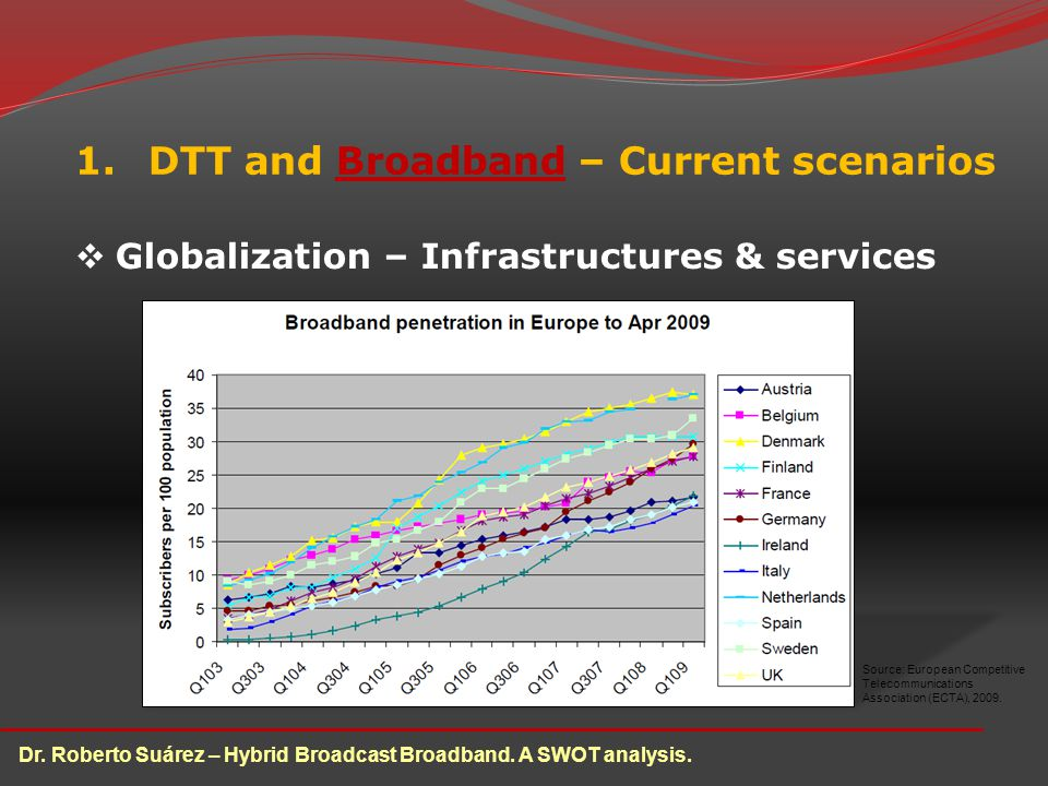 1.DTT and Broadband – Current scenarios Globalization – Infrastructures & services Source: European Competitive Telecommunications Association (ECTA), 2009.