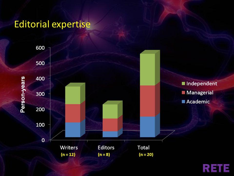 Person-years Editorial expertise (n = 12)(n = 8)(n = 20)