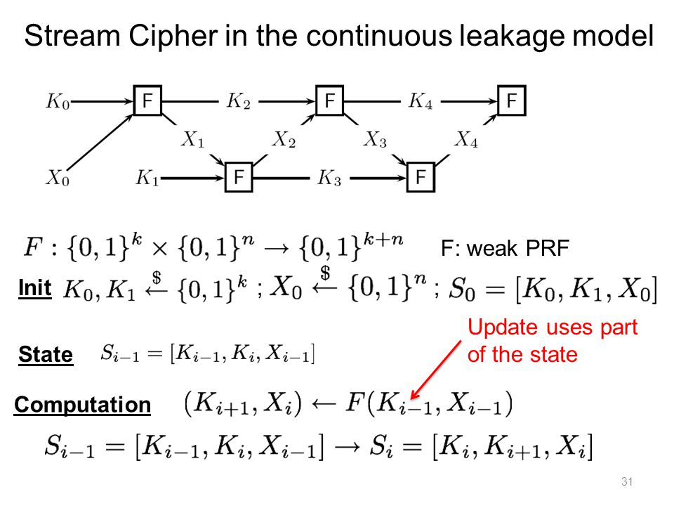 31 Stream Cipher in the continuous leakage model State Init ; ; Computation F: weak PRF Update uses part of the state