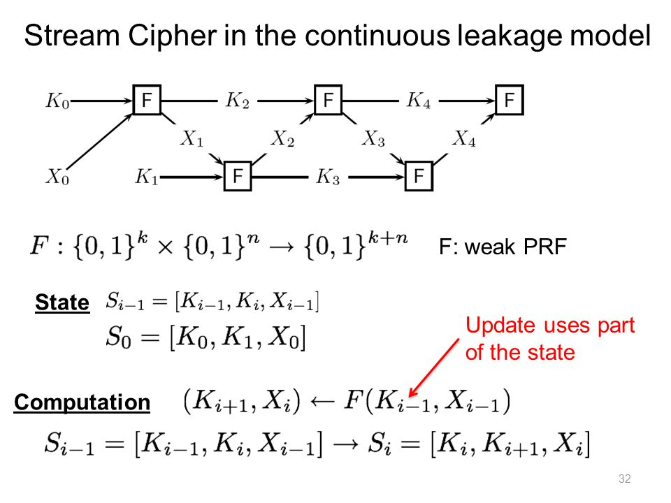 32 Stream Cipher in the continuous leakage model State Computation F: weak PRF Update uses part of the state