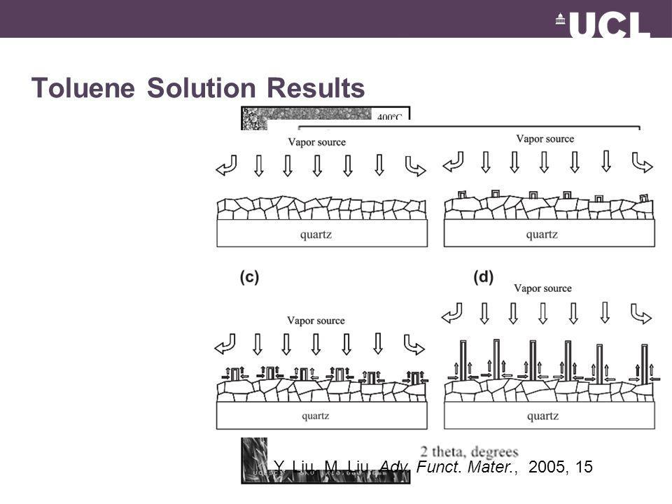 Toluene Solution Results Y. Liu, M. Liu, Adv. Funct. Mater., 2005, 15